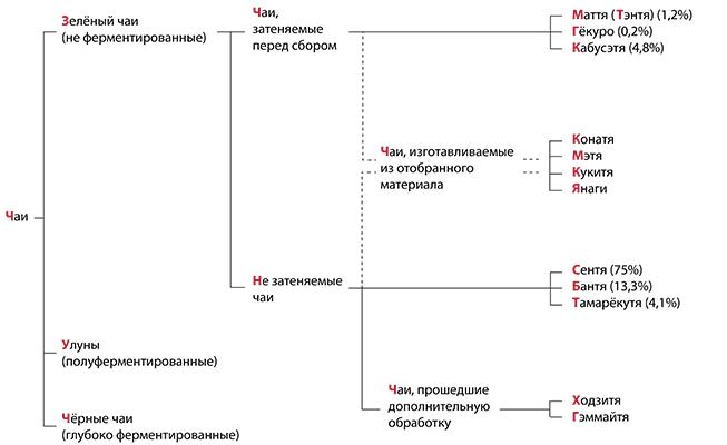 Классификация японского чая
